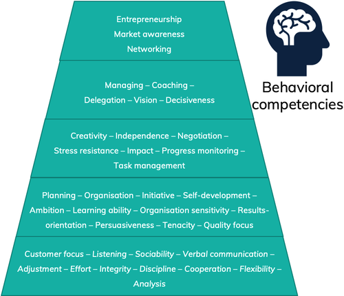 Different behavioral competencies, supporting consultancy focus