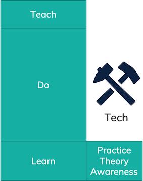 Tech skill acquisition